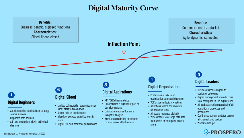 diagram that show the 5 stages of digital maturity as a curve with commentary beneath